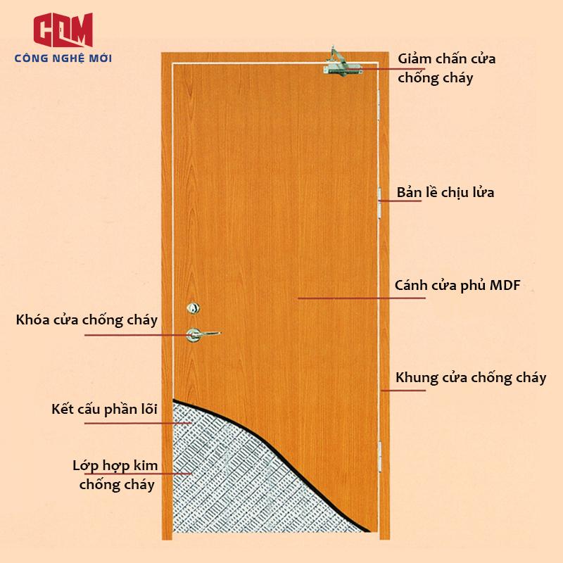thanh phan cua go chong chay - Cửa nhôm Xingfa cầu cách nhiệt giả gỗ và cửa gỗ chống cháy: Nên lắp đặt loại nào?