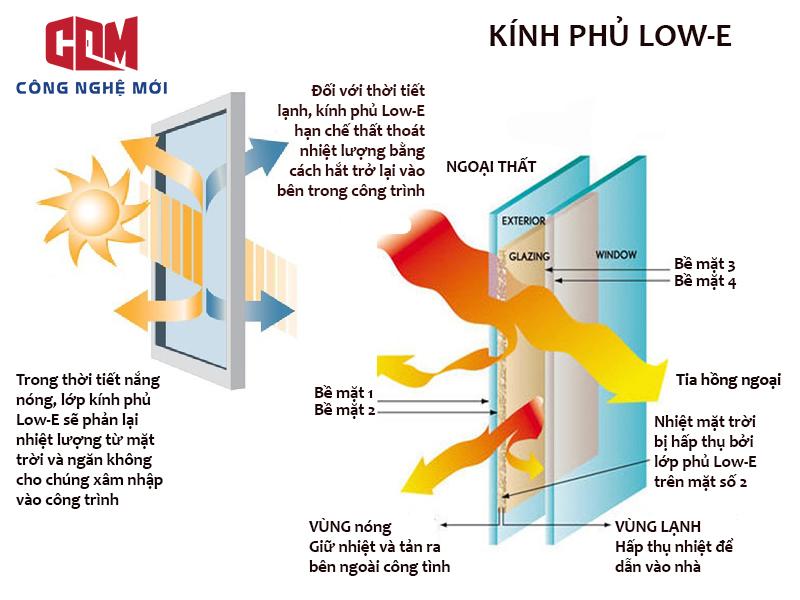 LOWE - Tác động vách kính cường lực mặt dựng đến tòa nhà trong mùa nắng nóng