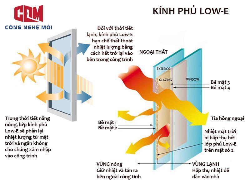 LOWE - Những giải pháp chống nóng cho cửa kính mặt tiền nhà phố hiệu quả