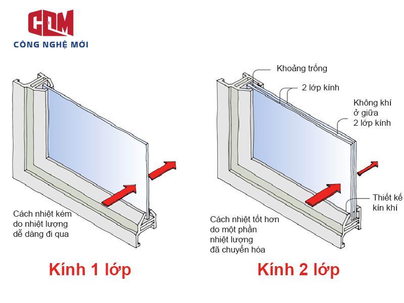 kinh 2 lop cach nhiet - Những giải pháp chống nóng cho cửa kính mặt tiền nhà phố hiệu quả