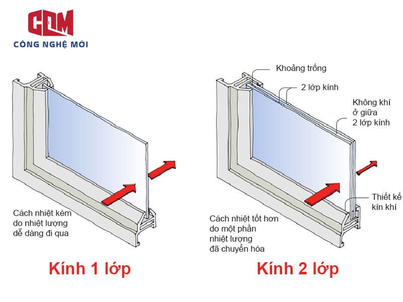 kinh 2 lop cach nhiet - Cẩm nang thiết kế: Bí quyết chọn lựa cửa hiên kính cường lực hợp lý trong nhà ở